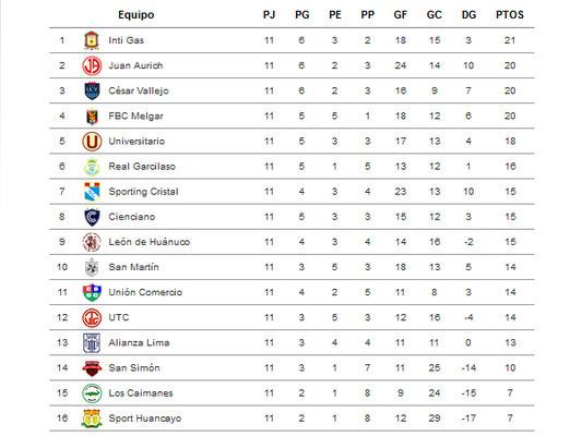 VIDEO: así quedó la tabla de posiciones tras la fecha 11 del Torneo Apertura