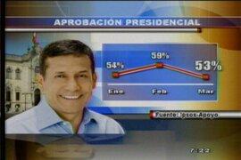 Encuesta revela que aprobación de presidente Humala desciende a 53 %