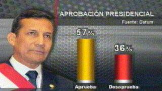 Datum: aprobación de Humala se posiciona en un sólido 57%