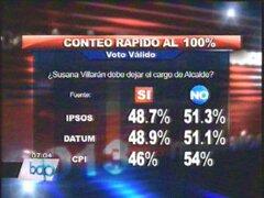 Ipsos-Apoyo: Al 100% alcaldesa no es revocada pero mayoría de regidores sí