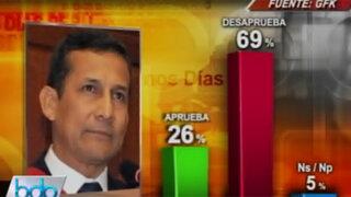 GFK: Desaprobación de Humala sube hasta el 69% y continúa en aumento
