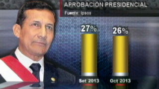 Encuesta Ipsos: Humala afronta su cifra más baja en todo su mandato