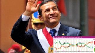Pulso Perú: Aprobación de Ollanta Humala detuvo descenso y subió a 35%
