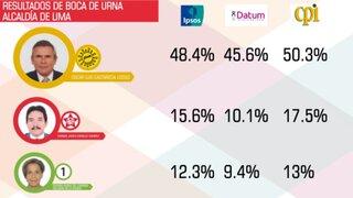 Elecciones 2014: estos son los resultados del primer flash electoral a boca de urna