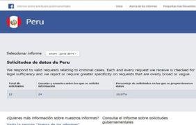 Facebook: Gobierno peruano solicitó información de más de 20 usuarios