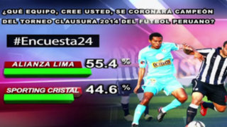 Encuesta 24: 55.4% cree que Alianza Lima será el campeón del Torneo Clausura