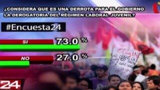 Encuesta 24: 73% considera que es una derrota para el gobierno la derogatoria de 'ley pulpín'