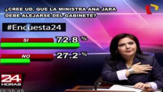Encuesta 24: 72.8% cree que Ana Jara debe alejarse del Gabinete