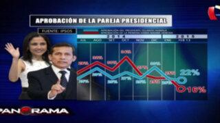 Ipsos: Nadine Heredia cae a 16% de aprobación en febrero