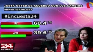 Encuesta 24: 60.4% está de acuerdo con cambios en el Gabinete Jara