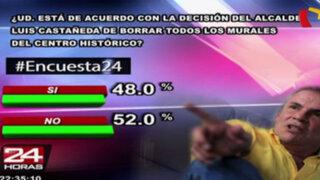 Encuesta 24: 52% en desacuerdo con decisión de Castañeda de borrar murales