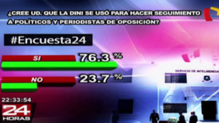 Encuesta 24: 76.3% cree que DINI se usó para hacer seguimiento a opositores