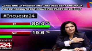 Encuesta 24: 80.4% a favor de censura de Ana Jara por presunto espionaje de la DINI