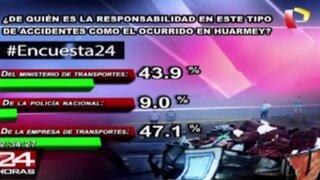 Encuesta 24: 47.1% considera a las empresas de transportes responsable de accidentes