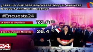 Encuesta 24: 73.6% cree que debe renovarse todo el Gabinete y no sólo al Premier