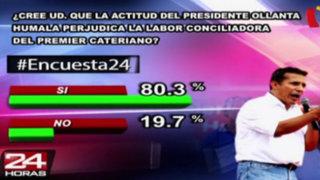 Encuesta 24: 80.3% cree que actitud de Ollanta Humala perjudica labor de Pedro Cateriano
