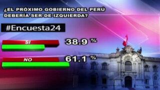Encuesta 24: 61.1% no cree que el próximo Gobierno deba ser de izquierda