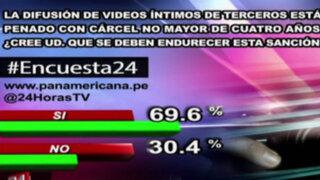 Encuesta 24: 69.6% cree que se debe endurecer sanción por difundir videos íntimos