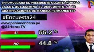 Encuesta 24: 55.2% cree que se promulgará ley que elimina descuentos a gratificaciones