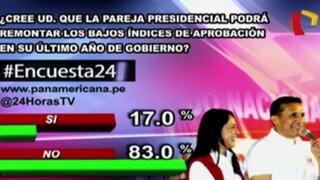Encuesta 24: 83% considera que pareja presidencial no remontará sus bajos índices de aprobación