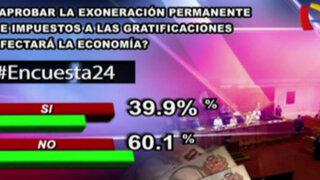 Encuesta 24: 60.1 cree que exoneración de impuestos a gratificaciones no afectará economía