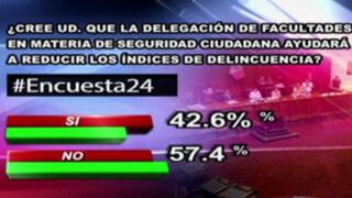 Encuesta 24: 57.4% no cree que delegación de facultades en seguridad ciudadana ayude a reducir delincuencia