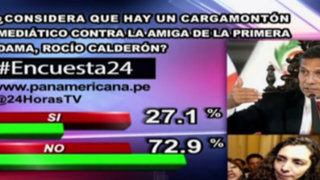 Encuesta 24: 72.9% no cree que haya cargamontón contra Rocío Calderón