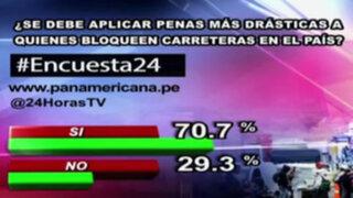 Encuesta 24: 70.7% cree que debe haber mayores penas para bloqueo de vías