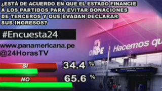 Encuesta 24: 65.6%% no apoya financiamiento del Estado a partidos políticos