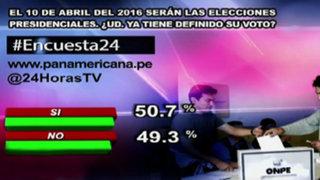 Encuesta 24: 50.7% ya tiene definido su voto para las próximas elecciones presidenciales