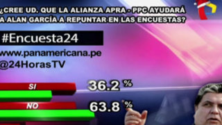 Encuesta 24: 63.8% cree que alianza Apra-PPC no ayudará a García a repuntar en encuestas