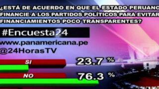 Encuesta 24: 76.3% en desacuerdo con que Estado financie a partidos políticos