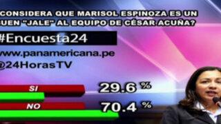 Encuesta 24: 70.4% no cree que Marisol Espinoza sea buen 'jale' para Acuña