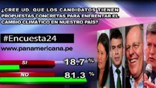 Encuesta 24: 81.3% cree que candidatos no tienen propuestas concretas para enfrentar cambio climático