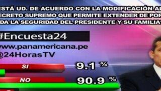 Encuesta 24: 90.9% no está de acuerdo con la modificación al decreto supremo