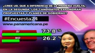 Encuesta 24: 73.8% cree que candidatos expondrán propuestas para segunda vuelta