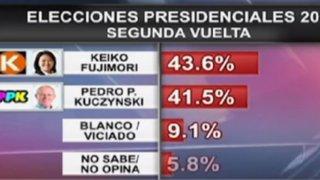 Keiko Fujimori encabeza encuesta del CPI