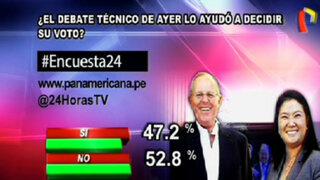 Encuesta 24: 52.8% dice que el debate técnico no le ayudó a decidir su voto