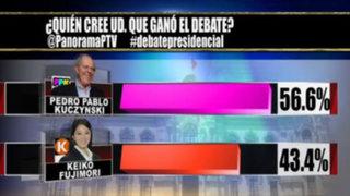 ¿Quién ganó el debate?: 56.6% asegura que Pedro Pablo Kuczynski