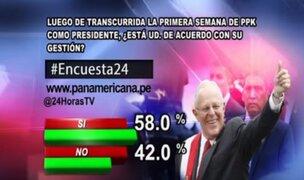 Encuesta 24: 58% de acuerdo con gestión de PPK en su primera semana