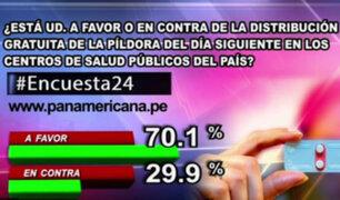 Encuesta 24: 70% a favor de distribución gratuita de la píldora del día siguiente