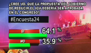 Encuesta 24: 64.1% cree que reducción de IGV debería ser aprobada