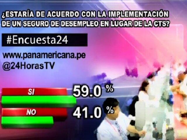 Encuesta 24: 59.0% cree que deberían implementar un seguro de desempleo en lugar de la CTS