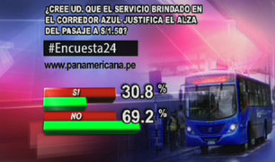 Encuesta 24: 69.2% en desacuerdo con el alza del pasaje a 1.50 en el Corredor Azul