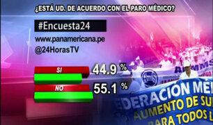 Encuesta 24: 55.1% no está de acuerdo con el paro médico