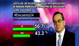 Encuesta 24: 56.7% de acuerdo con interpelación al ministro Jaime Saavedra