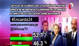 Encuesta 24: 53.7% de acuerdo con decisión del Apra de no apoyar censura a ministro Saavedra