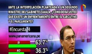 Encuesta 24: 63.7% cree que existe un enfrentamiento entre el Ejecutivo y el Parlamento