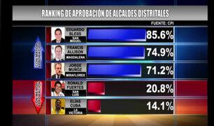 Encuesta de CPI: alcalde de San Miguel cuenta con la mayor aprobación en Lima