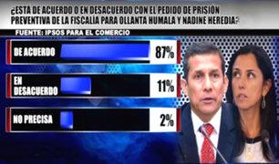 Ipsos: 87% a favor de la prisión preventiva contra Humala y Heredia